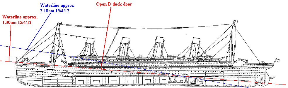 the waterlines at various times in the flooding of the titanic  the  location of the open gangway door is shown